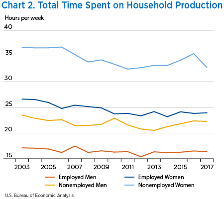 Chart 2. Total Time Spent on Household Production, line chart