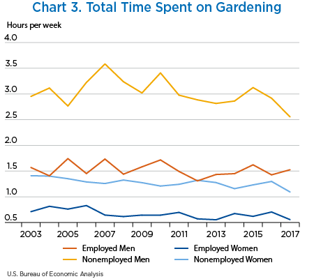 Chart 3. Total Time Spent on Gardening, line chart
