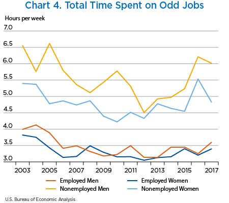 Chart 4. Total Time Spent on Odd Jobs, line chart
