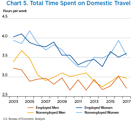 Chart 5. Total Time Spent on Domestic Travel, line chart