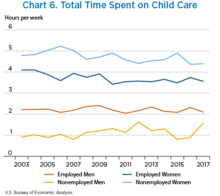 Chart 6. Total Time Spent on Child Care, line chart