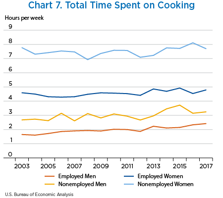 Chart 7. Total Time Spent on Cooking, line chart