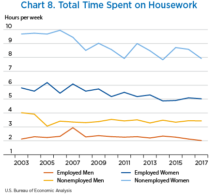 Chart 8. Total Time Spent on Housework, line chart