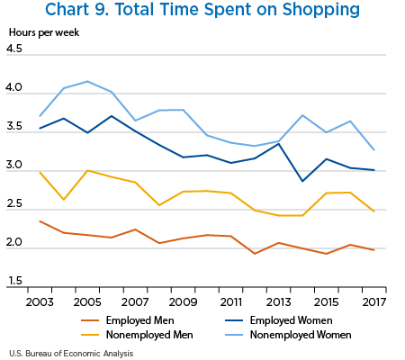 Chart 9. Total Time Spent on Shopping, line chart