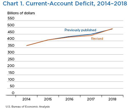 Chart 1. Current-Account Deficit, 2014–2018. Line Chart.