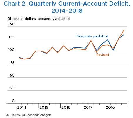 Chart 2. Quarterly Current-Account Deficit, 2014–2018. Line Chart.