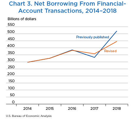 Chart 3. Net Borrowing From Financial-Account Transactions, 2014–2018. Line Chart.