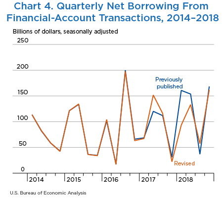Chart 4. Quarterly Net Borrowing From Financial-Account Transactions, 2014–2018. Line Chart.
