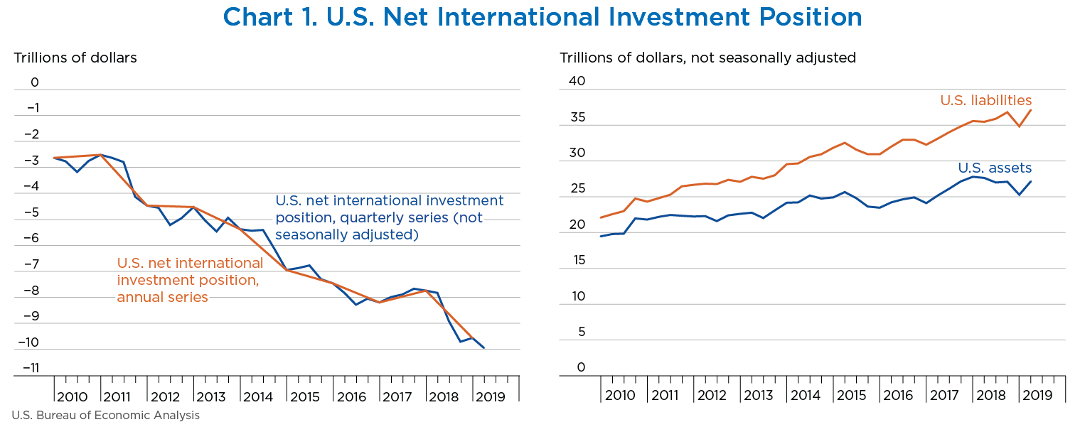 Chart 1. U.S. Net International Investment Position, line chart.