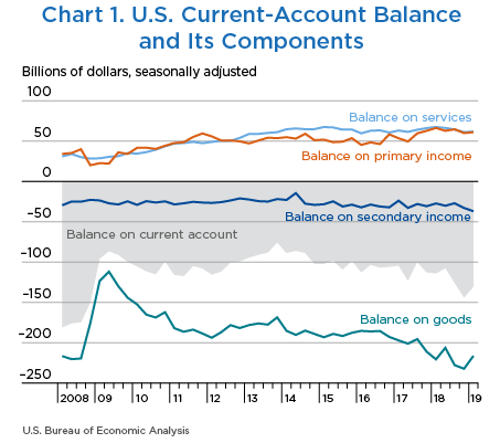 Chart 1. U.S. Current-Account Balance and Its Components, Line Chart.