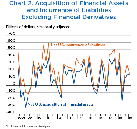 Chart 2. Acquisition and Financial Assets and Incurrence of Liabilities Excluding Financial Derivatives, Line Chart
