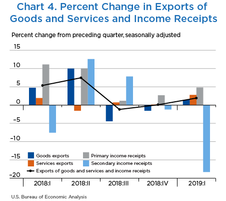 Chart 4. Percent Change in Exports of Goods and Services and Income Receipts, Bar Chart.