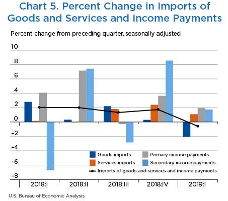 Chart 5. Percent Change in Imports of Goods and Services and Income Payments, Bar Chart.