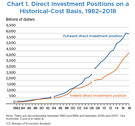 Chart 1. Direct Investment Positions on a Historical-Cost Basis, 1982–2018. Line Chart.