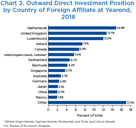 Chart 2. Outward Direct Investment Position by Country of Foreign Affiliate at Yearend, 2018. Bar Chart.