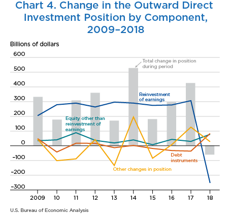 Chart 4. Change in the Outward Direct Investment Position by Component, 2009–2018. Line Chart.