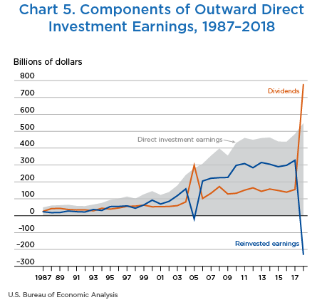Chart 5. Components of Outward Direct Investment Earnings, 1987–2018. Line Chart.