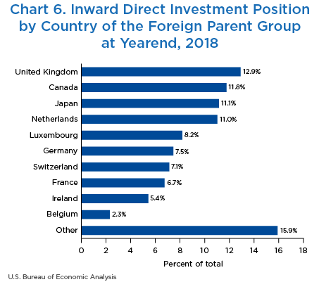 Chart 6. Inward Direct Investment Position by Country of Each Member of the Foreign Parent Group at Yearend, 2018. Bar Chart.
