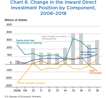 Chart 8. Change in the Inward Direct Investment Position by Component, 2008–2018. Line Chart.