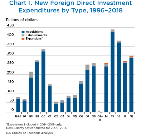 New Foreign Direct Investment in the United States in 2018
