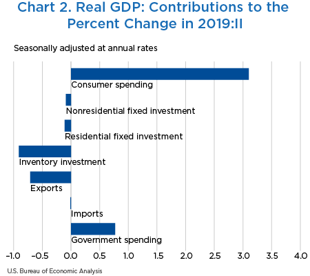 Chart 2. Real GDP: Contributions to the Percent Change in 2019:II, bar chart