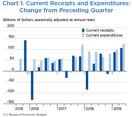 Chart 1. Current Receipts and Expenditures: Change from Preceding Quarter. Bar Chart.