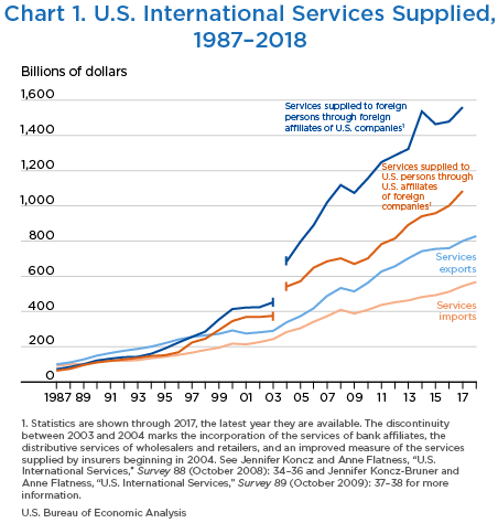 Chart 1. U.S. International Services Supplied and Received, 1987–2017
