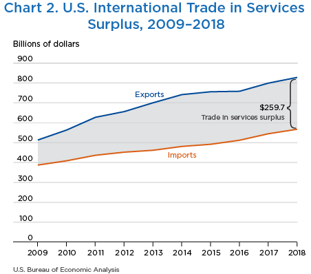 Chart 2. U.S. International Trade in Services Surplus, 2009–2018