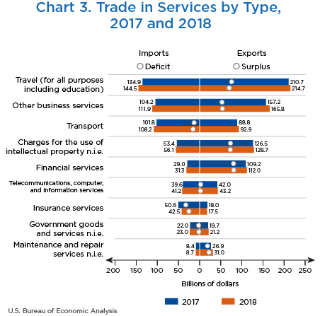 Chart 3. Trade in Services by Type, 2017 and 2018