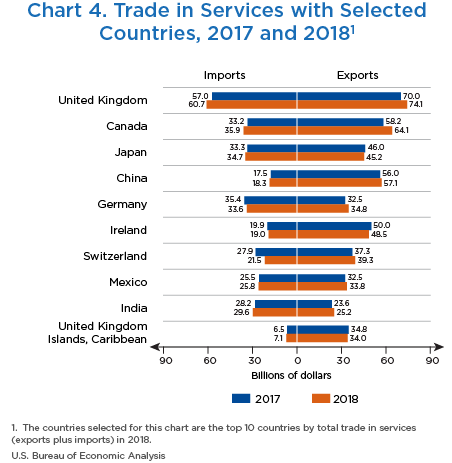 Chart 4. Trade in Services for Selected Countries, 2017 and 2018