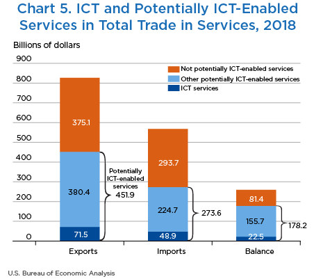 Chart 5. ICT and Potentially ICT-Enabled Services in Total Trade in Services, 2018