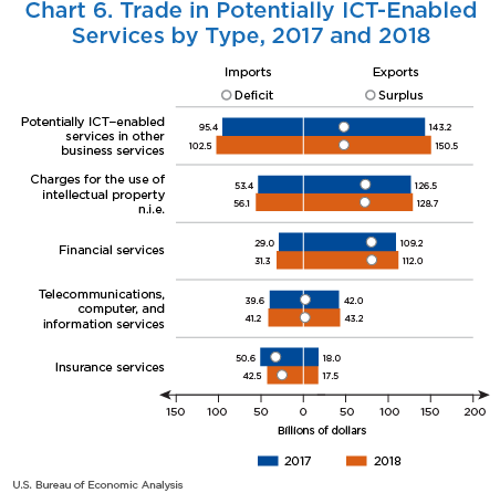 Chart 6. Trade in Potentially ICT-Enabled Services by Service Type, 2017 and 2018