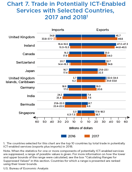 Chart 7. Trade in Potentially ICT-Enabled Services for Selected Countries, 2017 and 2018