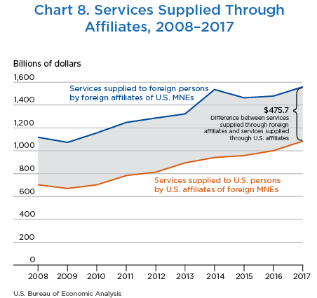 Chart 8. Services Supplied Through Affiliates, 2007–2017
