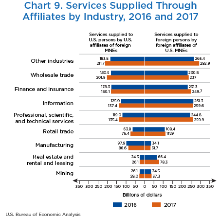 Chart 9. Services Supplied Through Affiliates, by Industry, 2016 and 2017