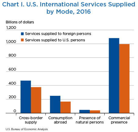 Chart I. U.S. International Services Supplied by Mode, 2016