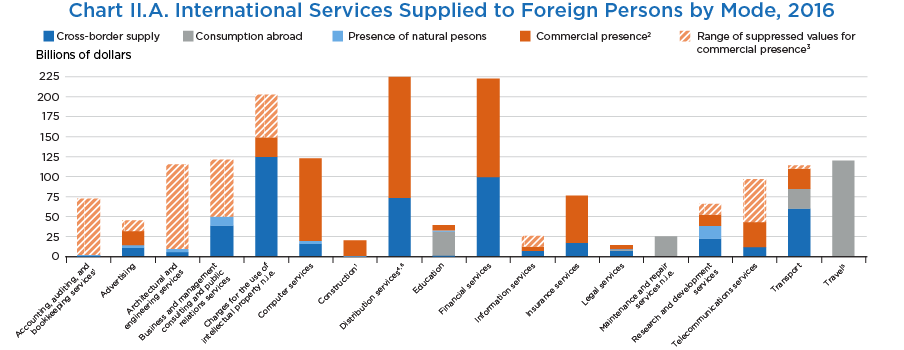 Chart II.A. International Services Supplied to Foreign Persons by Mode, 2016