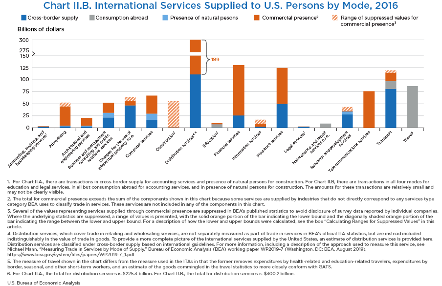 Chart II.B. International Services Supplied to U.S. Persons by Mode, 2016