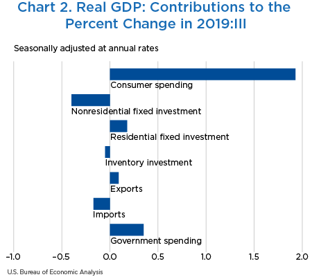 Chart 2. Real GDP: Contributions to the Percent Change in 2019:III, bar chart