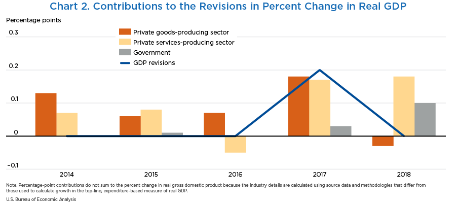 Chart 2. Contributions to the Revisions in Percent Change in Real GDP