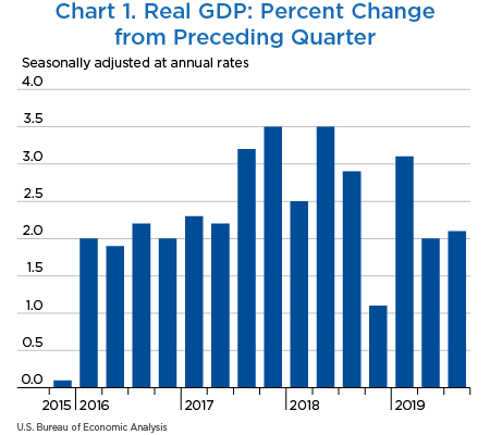 Chart 1. Real GDP: Percent Change From Preceding Quarter, bar chart