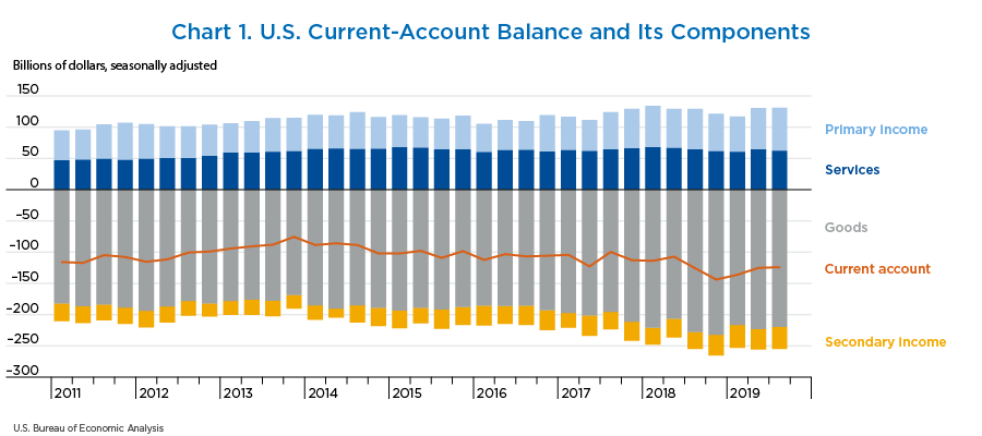 Chart 1. U.S. Current-Account Balance and Its Components