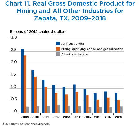 Chart 11. Real GDP for Mining and All Other