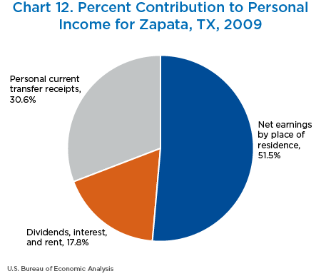 Chart 12. Percent Contribution to Personal Income for Zapata, Texas, 2009