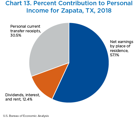 Chart 13. Percent Contribution to Personal Income for Zapata, Texas, 2018