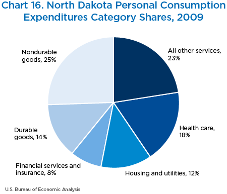 Chart 16. North Dakota Personal Consumption
