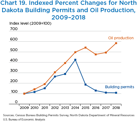 Chart 19. Indexed Percent Changes for North
