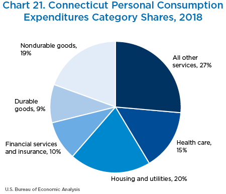 Chart 21. Connecticut Personal Consumption