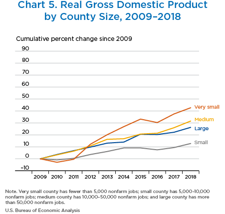 Chart 5. Real GDP by County Size,