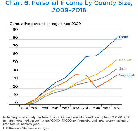 Chart 6. Personal Income by County Size,